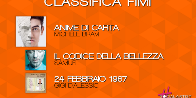 Classifica FIMI – 3 Marzo 2017